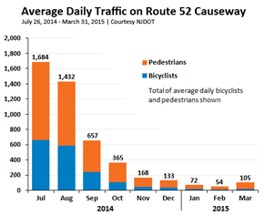 Sign of Success: Over 100K Bicyclists and Pedestrians Cross Route 52 Causeway
